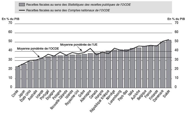Les Systemes Fiscaux Des Pays De L Union Europeenne Cairn Info