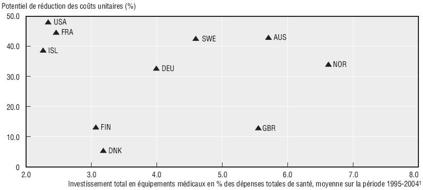 6575b7ad582578 Variation entre pays des coûts unitaires des hôpitaux et de  l investissement en équipements médicaux