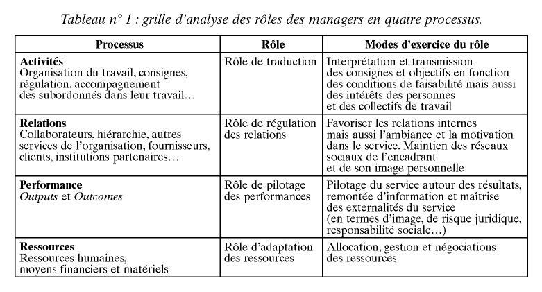 Existe T Il Encore Des Differences Entre Le Travail Des Managers Du Public Et Ceux Du Prive 1 Cairn Info