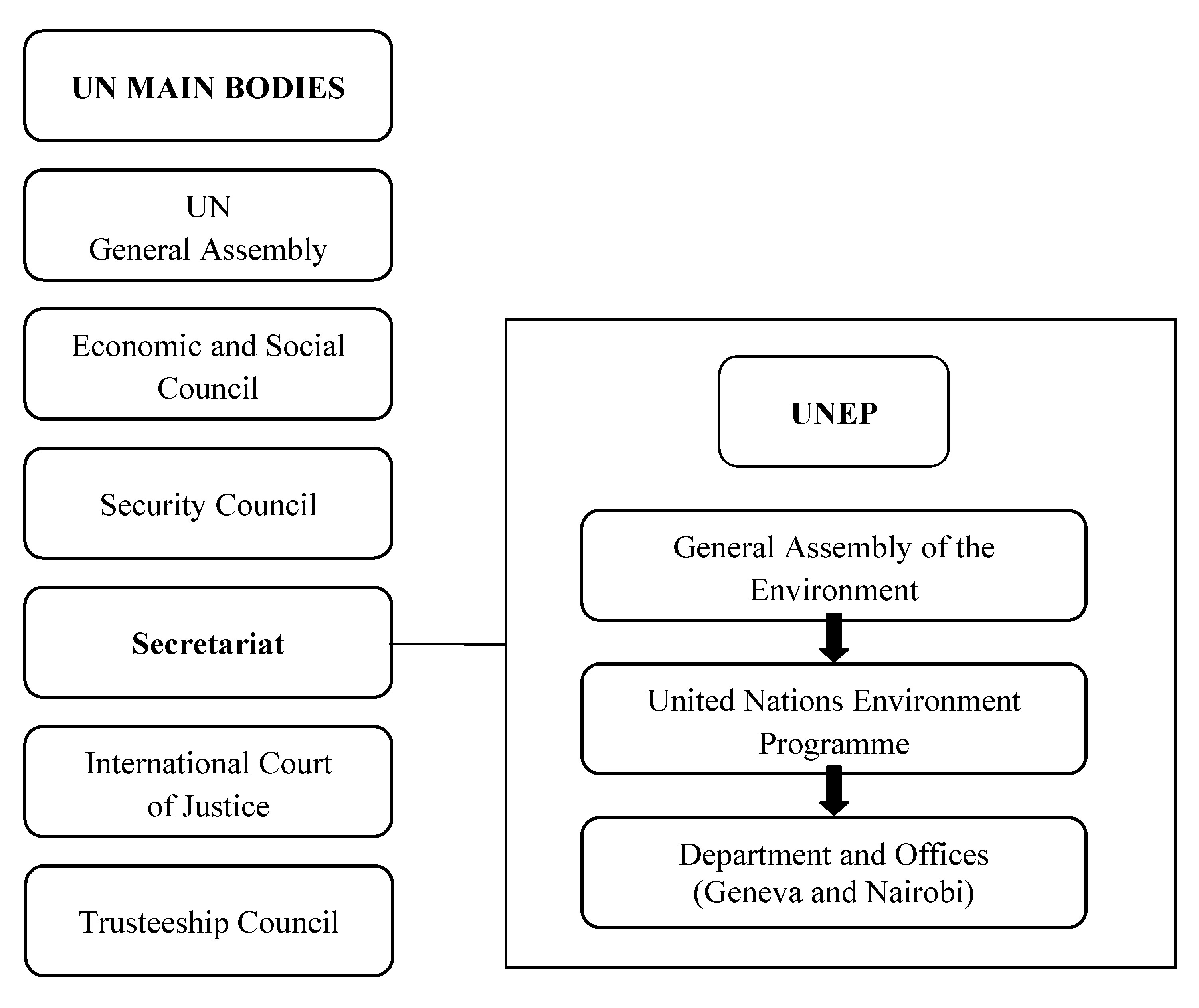 The United Nations Environment Programme Paradox External Versus