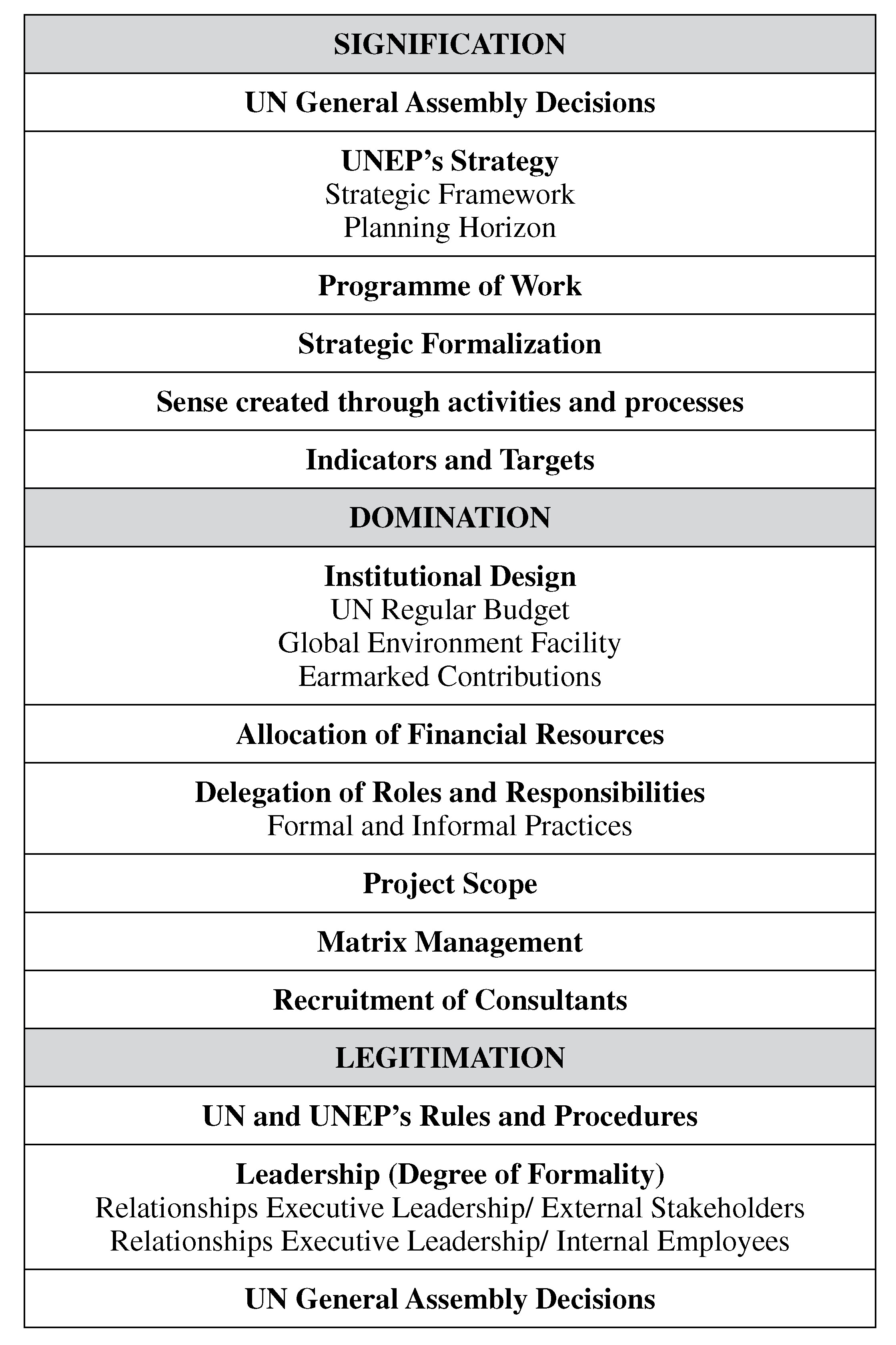 The United Nations Environment Programme Paradox: External versus