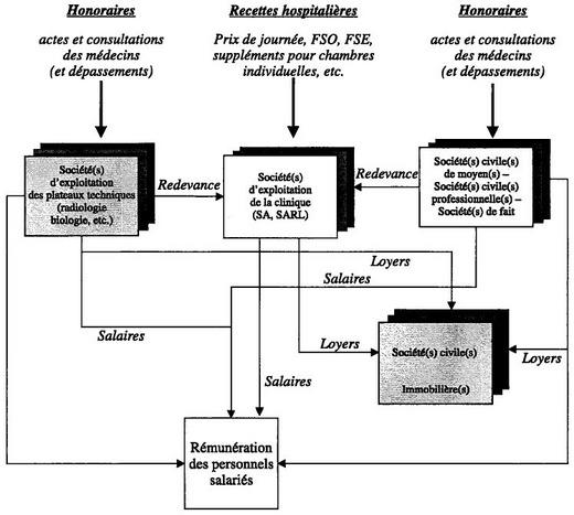 Les restructurations des cliniques priv es radioscopie d - Clinique mutualiste de la porte de l orient ...