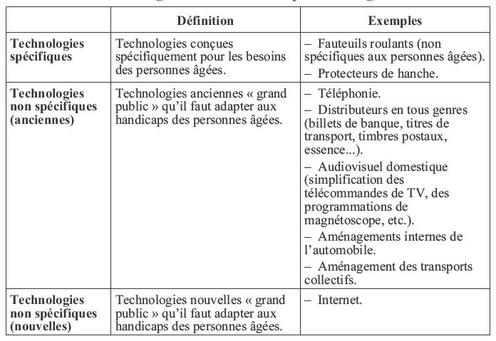 La Dynamique De LInnovation Et Du Changement Dans Les Services De