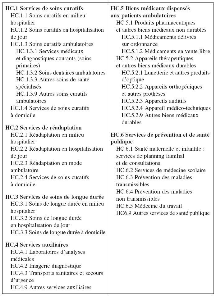 HC.1 Services de soins curatifs HC.5 Biens médicaux dispensés aux patients  ambulatoires HC.1.1 Soins curatifs en milieu hospitalier HC.5.1 Produits ... 1177c23a2703