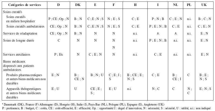 Description des paniers de soins dans neuf pays de l Union ... e26696b8c10e