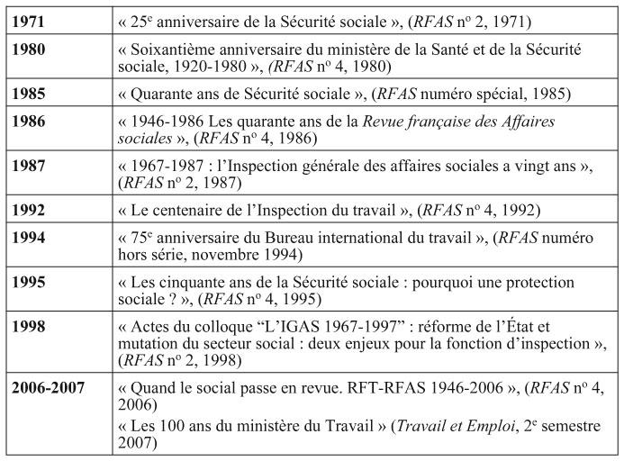De la revue fran aise du travail la revue fran aise des - Plafonds securite sociale depuis 1980 ...