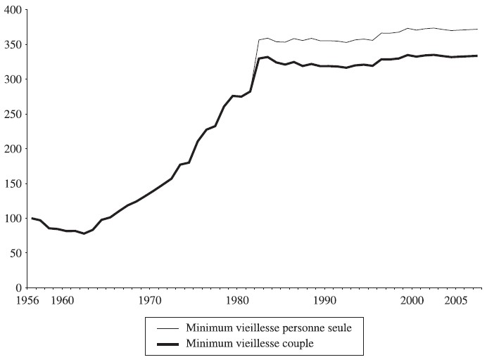 aide sociale minimum vieillesse