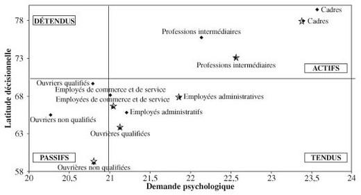 Graphique 1 - Grille d identification des risques psychosociaux au travail ...
