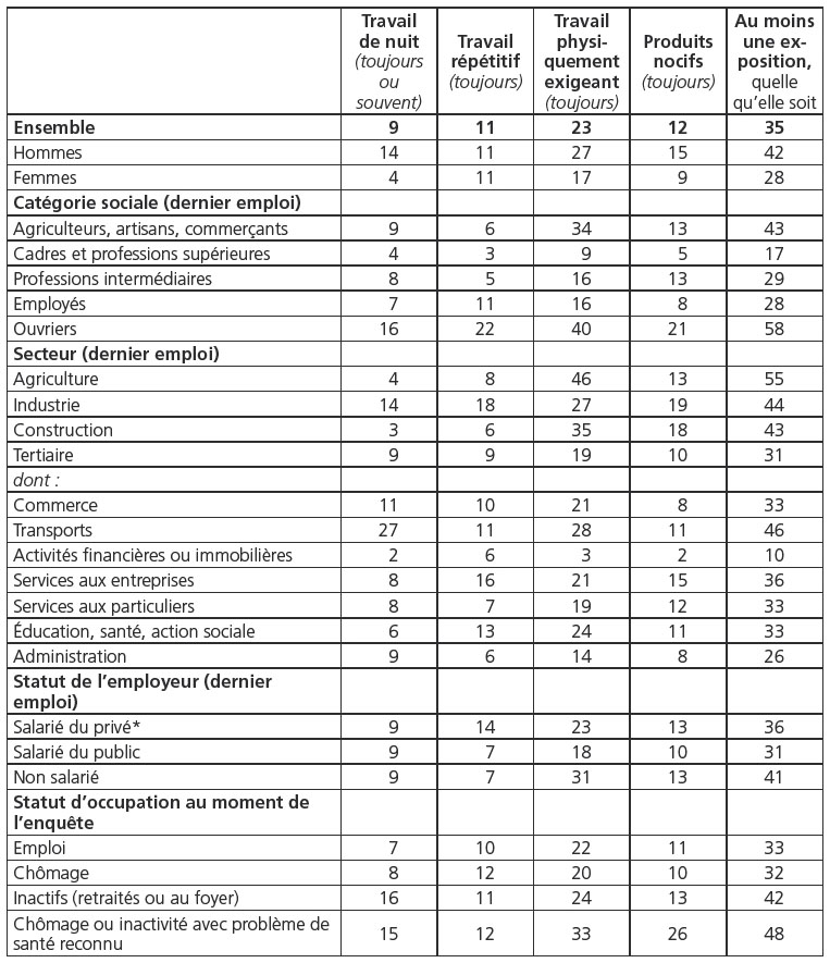 Conditions De Travail Penibles Au Cours De La Vie Professionnelle Et