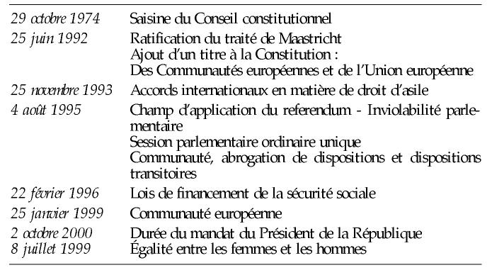sujet dissertation droit constitutionnelle