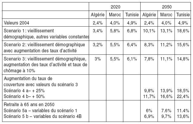 Les Systemes De Retraite Du Maghreb Face Au Vieillissement