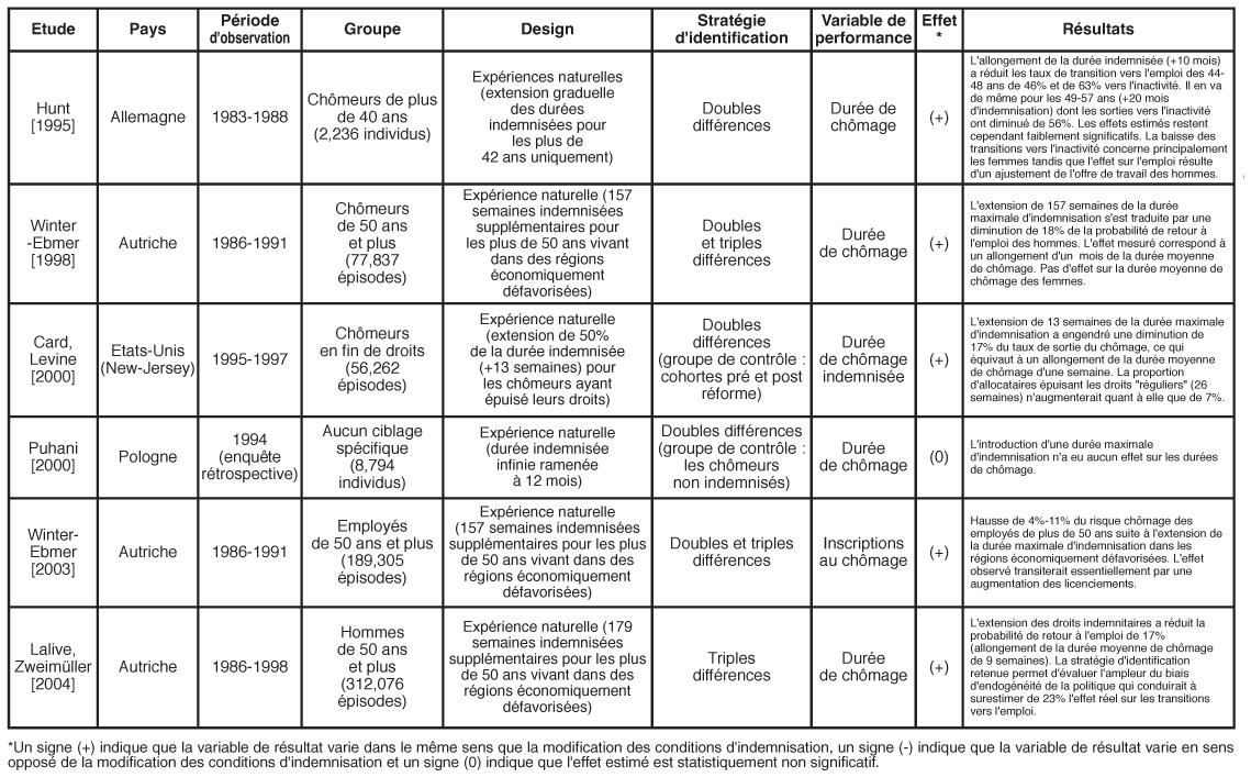 Evaluer L Impact De L Assurance Chomage Sur Les Trajectoires