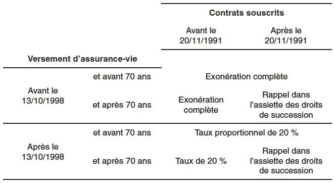 Impact Des Droits De Succession Sur Le Comportement D Accumulation