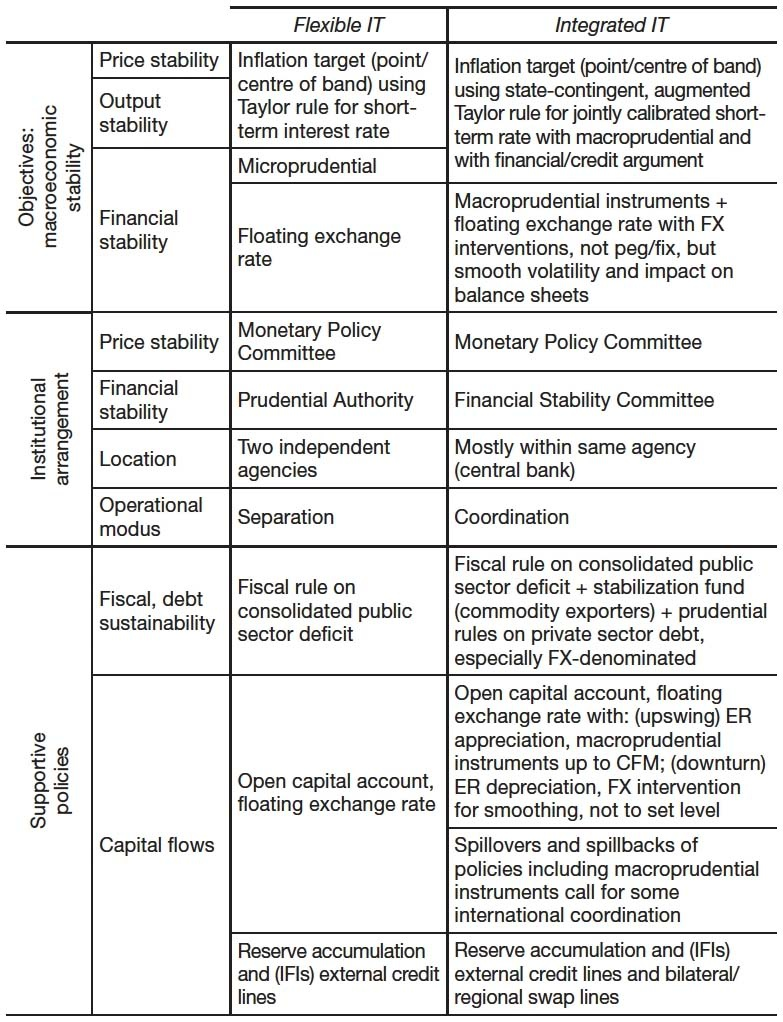 Monetary Policy Frame works after the Global Financial Crisis: is