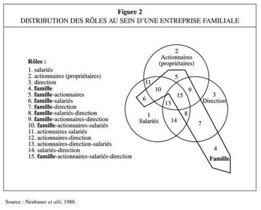 L Actionnaire Dirigeant De L Entreprise Familiale Cairn Info