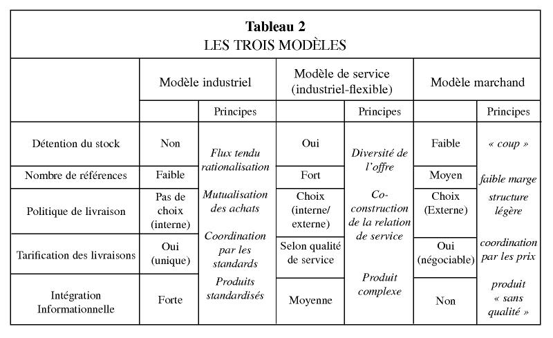 Logistique et mod les d 39 affaires for Service aux entreprises exemple