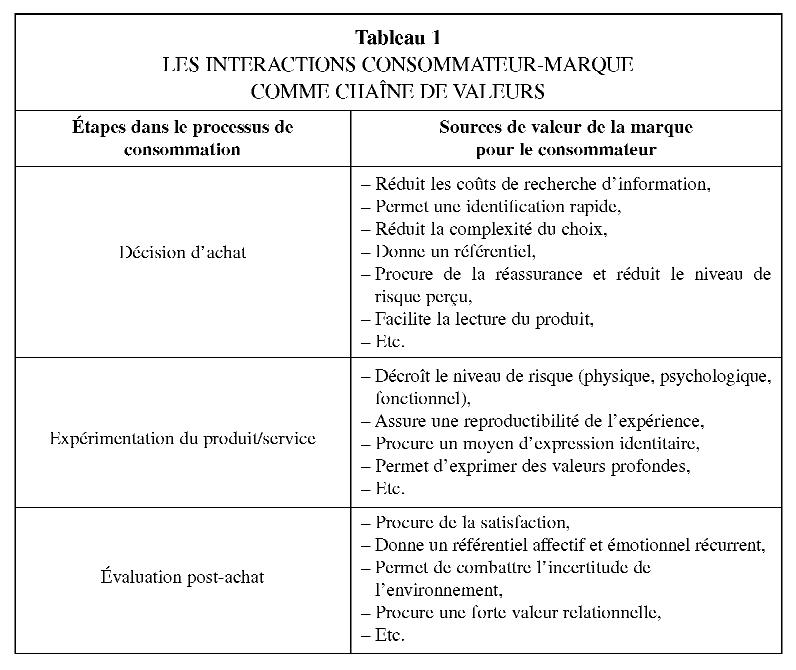 Modalite Et Enjeux De La Relation Consommateur Marque Cairn Info