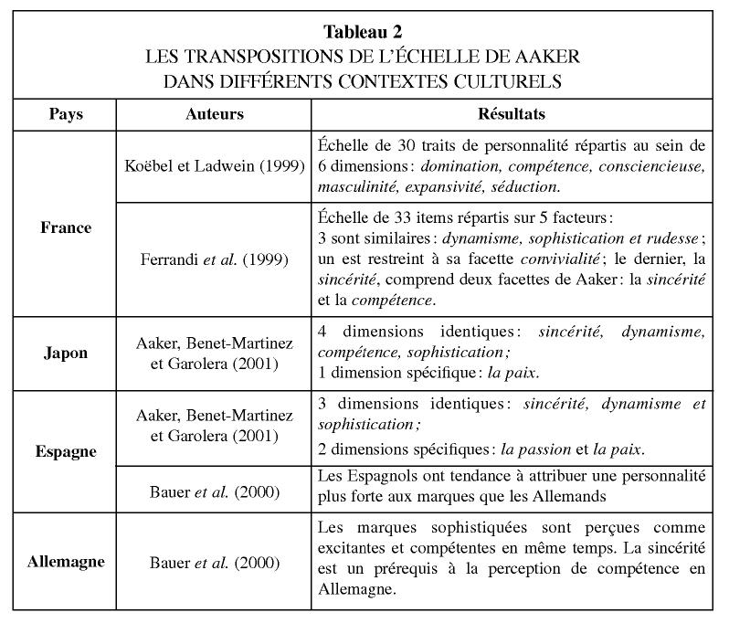 Tableau 2 LES TRANSPOSITIONS DE L ÉCHELLE DE AAKER DANS DIFFÉRENTS  CONTEXTES CULTURELS AuteursPays Résultats Échelle de 30 traits de  personnalité répartis ... 06ee8dcec8ba