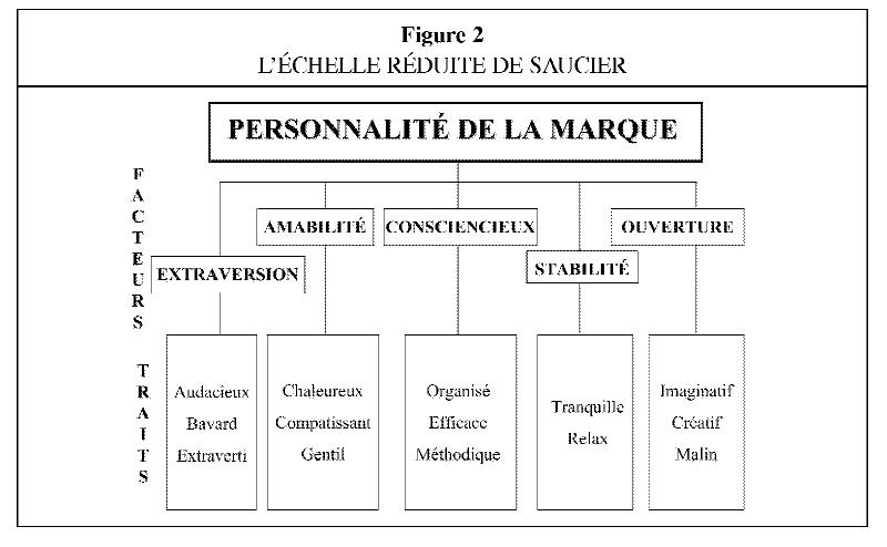 La personnalité de la marque   bilan et perspectives   Cairn.info 00d2919e3f55