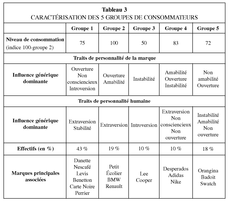 ... de consommation 72835010075 (indice 100-groupe 2) Traits de personnalité  de la marque Ouverture Influence générique NonAmabilitéOuvertureNon  dominante ... 669e6cb74354