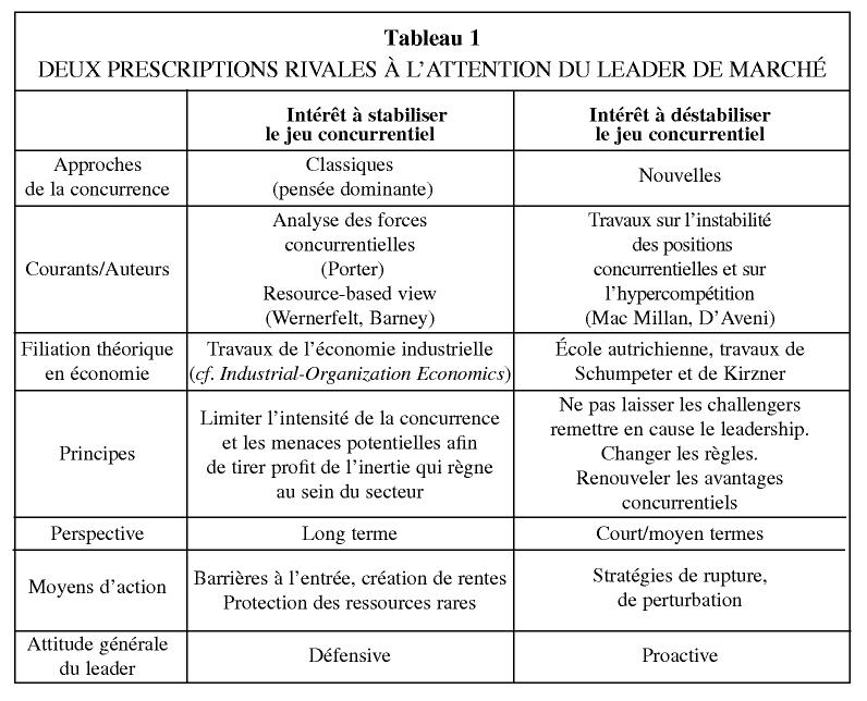 les stratégies de renforcement du leadership de marché