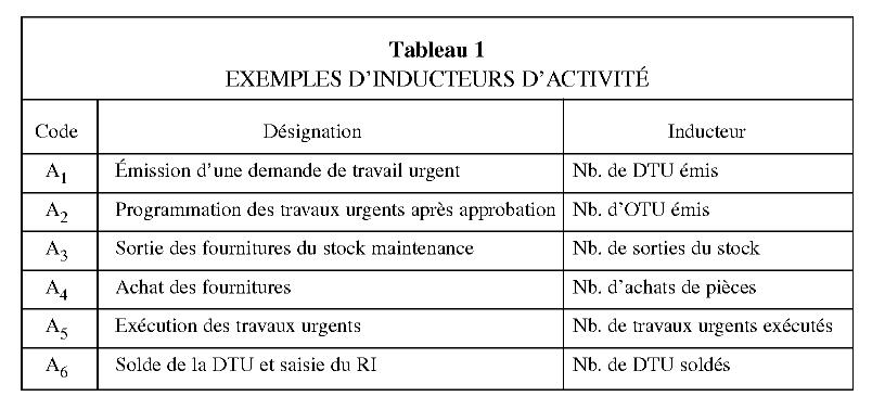 Sur L Application De La Methode Abc Abm Au Calcul Des Couts De La