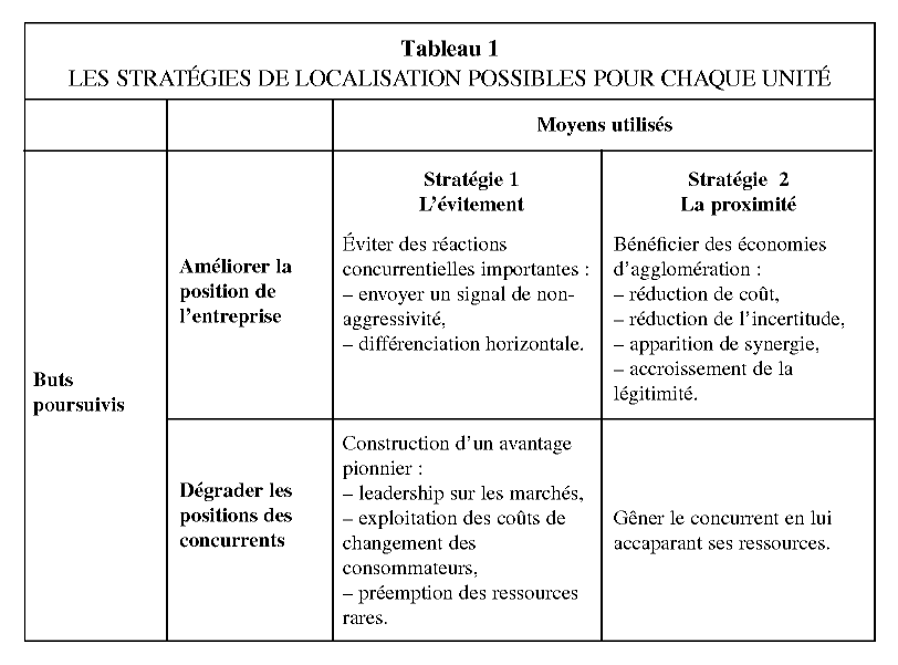 Quelles Strategies D Implantation Vis A Vis De La Concurrence