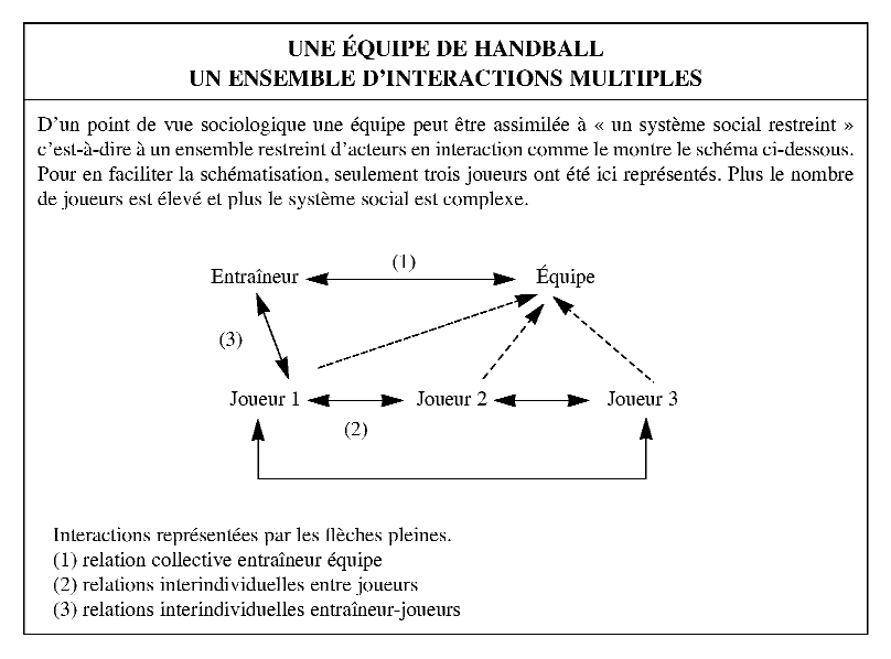 a3365b6d3f3717 ... D un point de vue sociologique une équipe peut être assimilée à « un  système social restreint » c est-à-dire à un ensemble restreint d acteurs en  ...