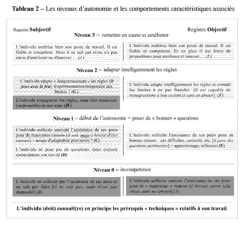 Proposition d 39 un outil d 39 valuation de l 39 autonomie dans le travai - Autonomie d un congelateur ...
