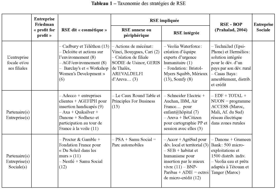 Formes de RSE et entreprises sociales | Cairn.info
