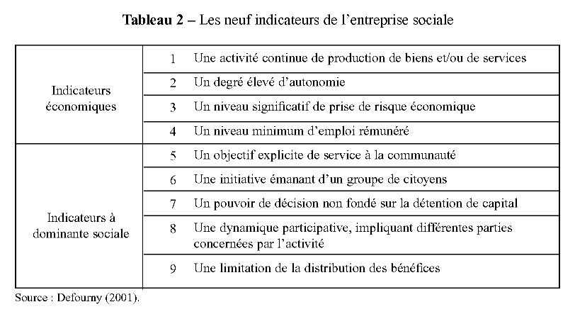 Formes De Rse Et Entreprises Sociales Cairn Info
