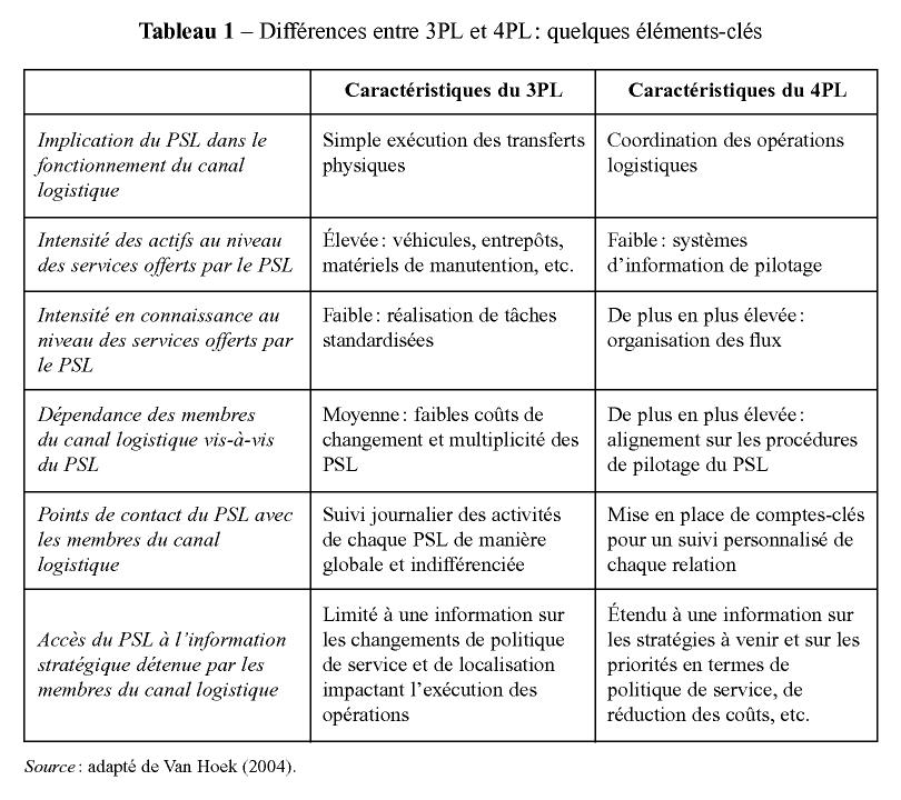 Tableau 1 – Différences entre 3PL et 4PL  quelques éléments-clés  Caractéristiques du 3PL Caractéristiques du 4PL Implication du PSL dans le  Simple exécution ... 47c5261f0a4