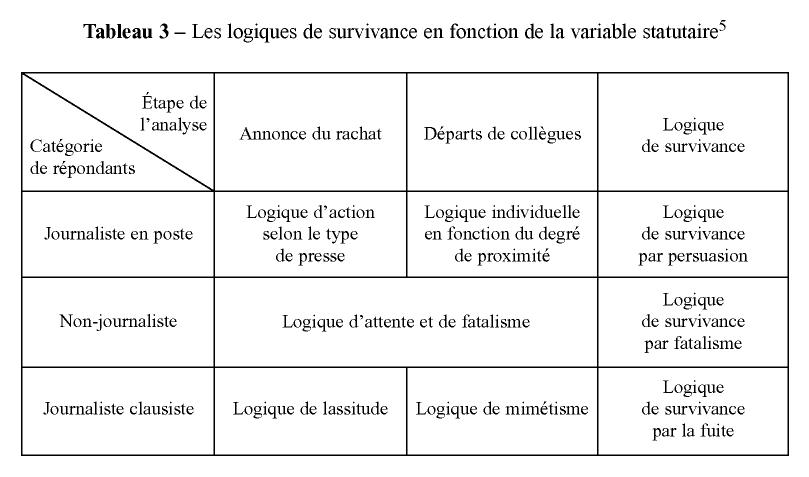 Comment pr dire et expliquer l 39 chec des changements for Tableau logique