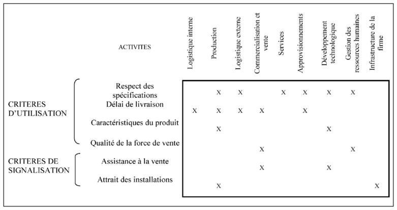 La contribution du contr le de gestion au management de la valeur - Creation de valeur porter ...