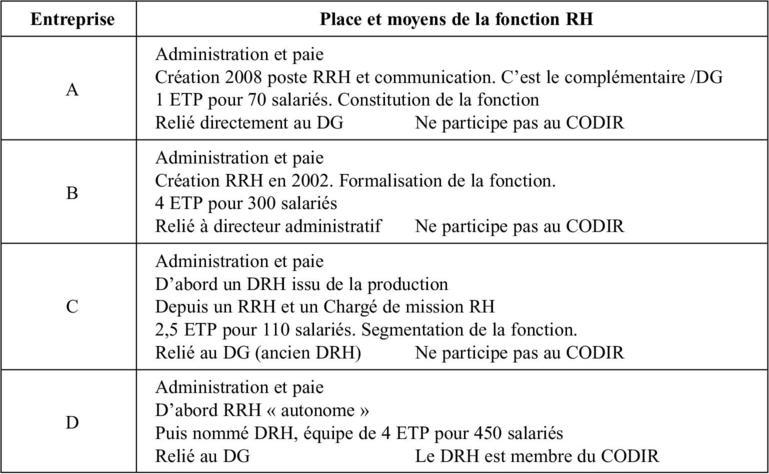 Le Couple Dg Drh A L Epreuve Des Demarches Competences Cairn Info