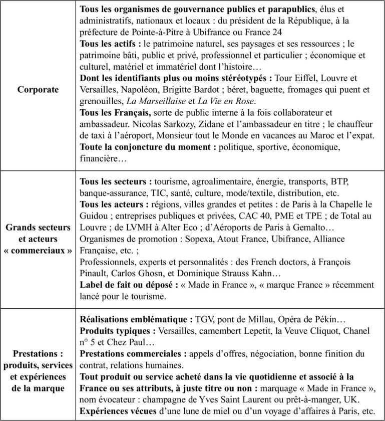Classement non exhaustif des composantes et acteurs d une marque pays 21e356c897e