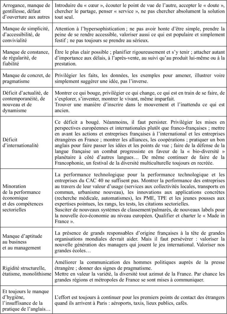 Inventaire des handicaps de l image France et pistes pour les compenser 7223299298e