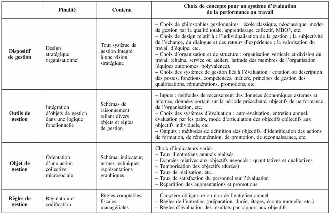 Critique Des Evaluations De La Performance Au Travail Cairn Info