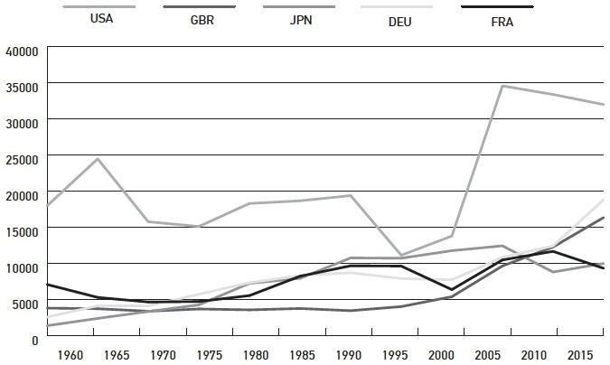 Recent Social Trends in Canada 1960-2000