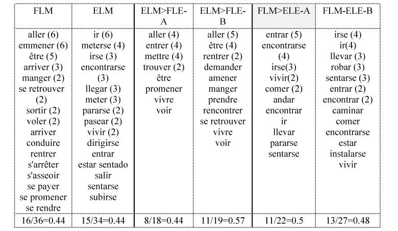 Lexique des procès : rôle textuel et rôle dans l ...