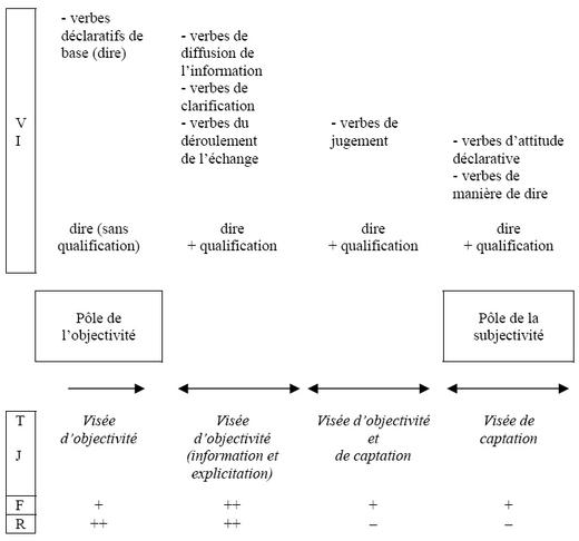 Conjugaison du verbe rencontrer en anglais