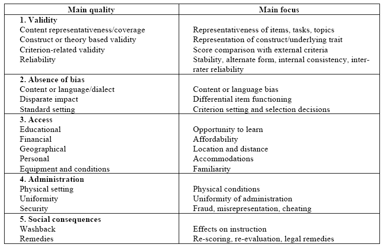 compare and contrast the characteristics of external internal and construct validity Compare and contrast essay  and the speckled band compare and contrast the characteristics of external, internal, and construct validity compare and.