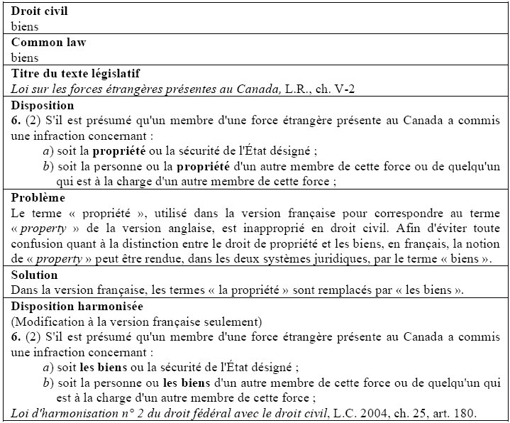 Le Bijuridisme Et Le Bilinguisme Canadiens Des Ideaux Sous Tension