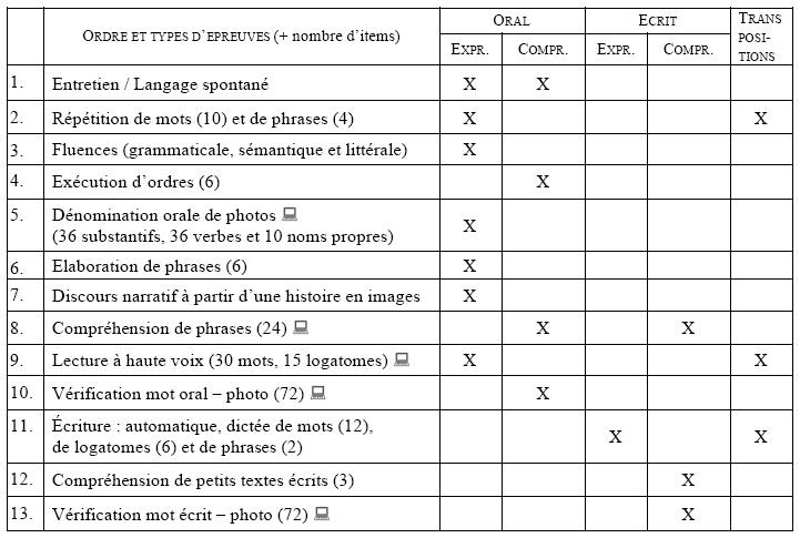 D veloppement d 39 une batterie francophone pour l 39 valuation - Grille d evaluation pour recrutement ...