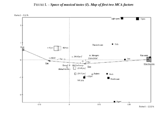 """cultural omnivore thesis Omnivores versus snobs musical tastes in the united states and france introduction in a seminal essay, max weber emphasized the importance of the """" style of life"""" of """"status groups,"""" compared to """"classes"""" defined by their position in particular markets (weber 1958) both tastes and cultural consumption play a central."""