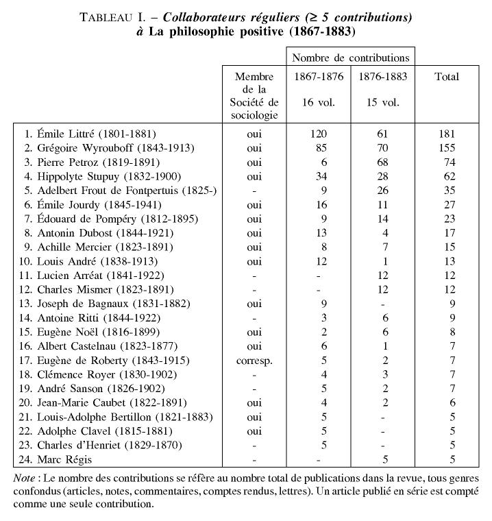 Sociologie Et Positivisme En France Au Xixe Si U00e8cle   Les