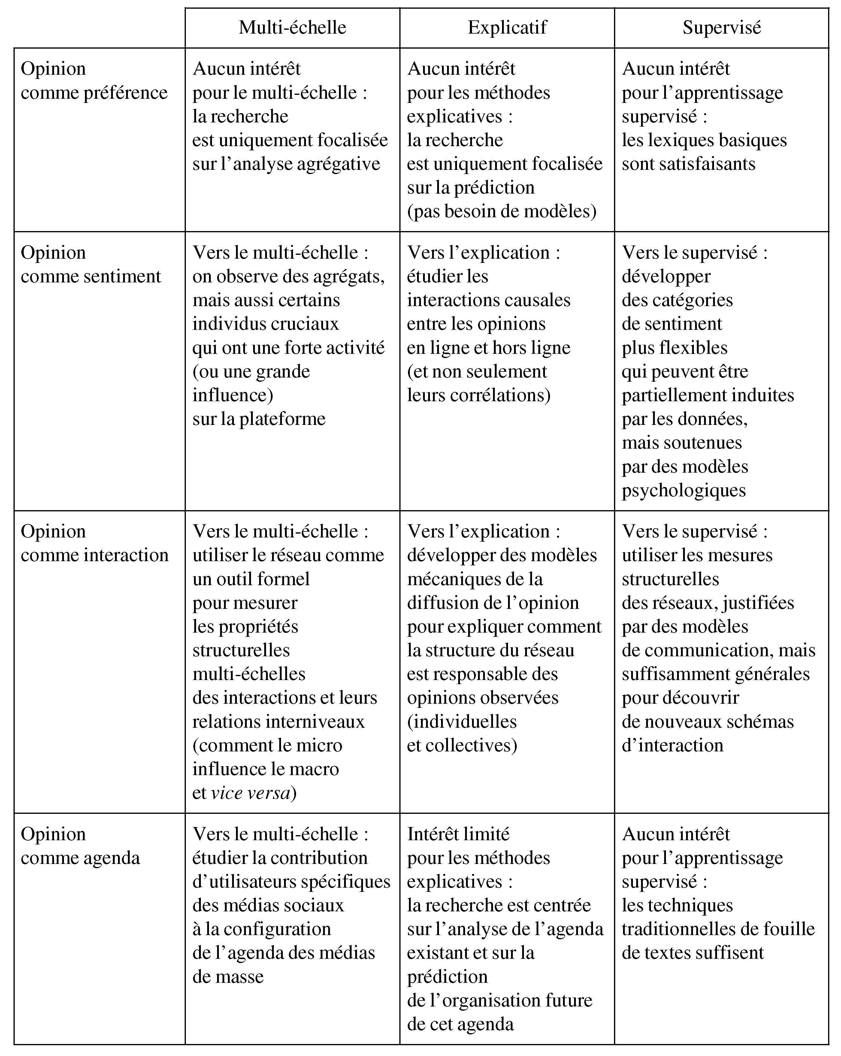 Lanalyse Des Opinions Politiques Sur Twitter Cairninfo