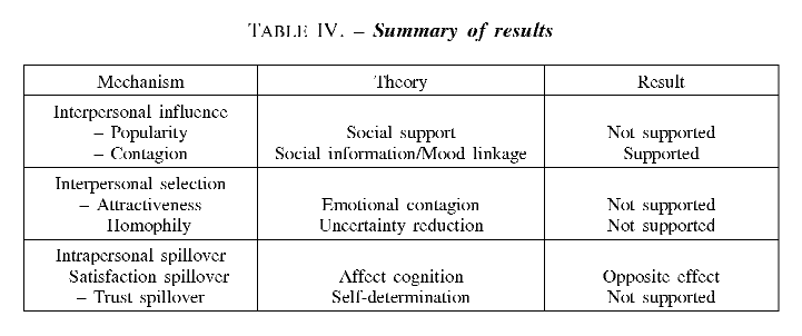 summary of results mechanism theory result interpersonal influence popularity social support not supported contagion social informationmood linkage