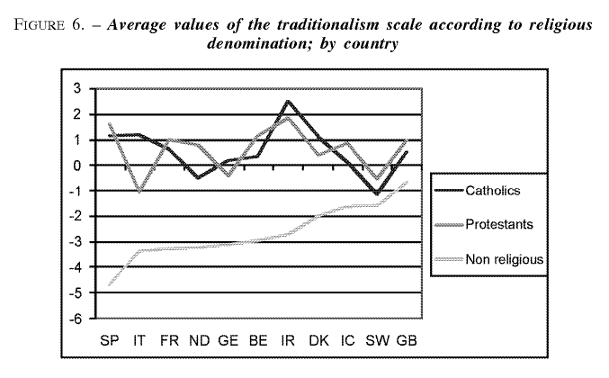Tradition vs  Modernity : The Continuing Dichotomy of Values