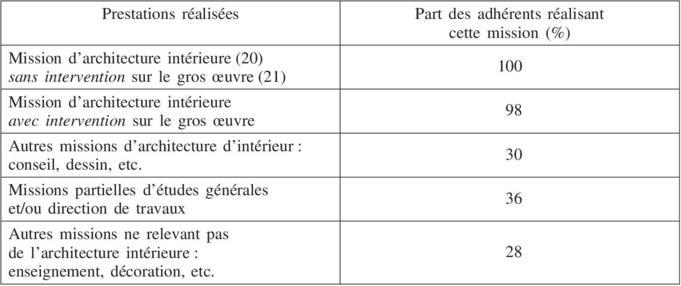 rpartition des architectes dintrieur assurs la mutuelle des architectes de france selon le type de missions ralises en 2008
